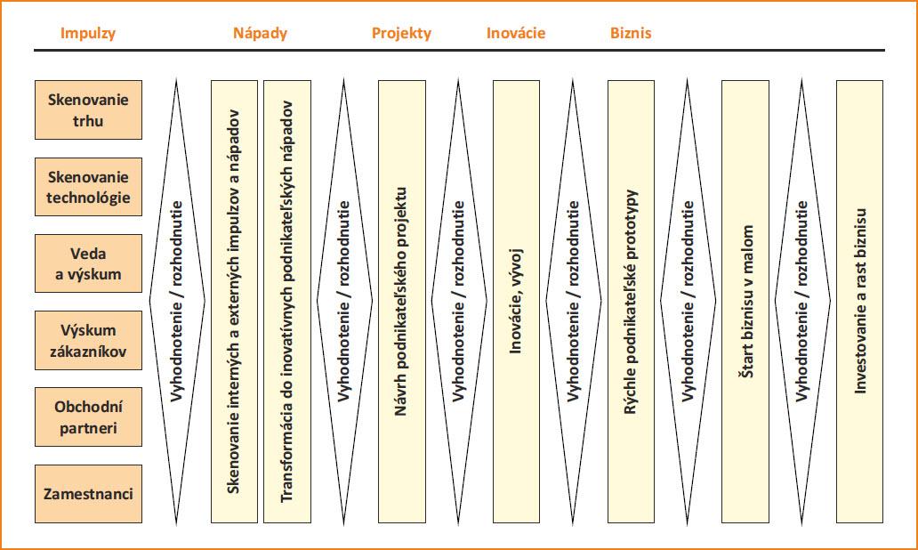 Příklad inovačního procesu v podniku.jpg