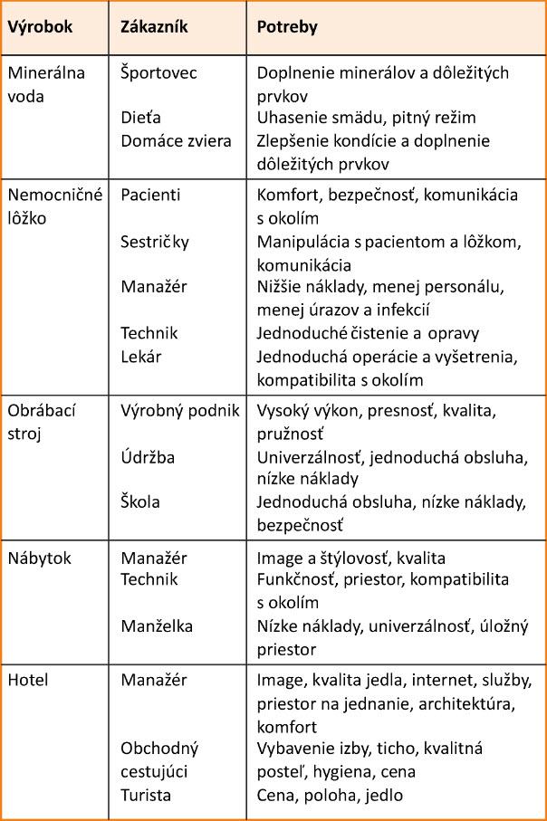 Příklady definování zákazníků a jejich potřeb.jpg