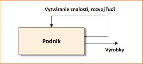 Dvě funkce podniku_produkce a sebeobnova učením se a rozvojem znalostí.jpg