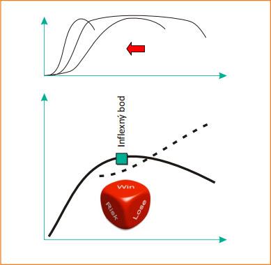 Skracování S křivek a vytváření nových S křivek.jpg