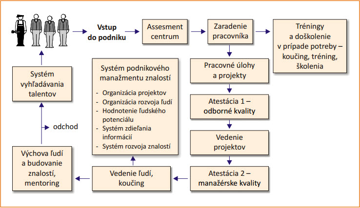 System rozvoje pracovníkov.jpg