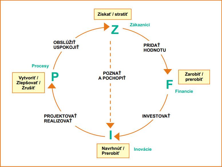 Soustava řízení podniku, její základní prvky a rovnováha mezi nimi.jpg
