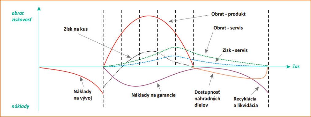 Životní cykly a jejich vlyv na výnosy a náklady.jpg
