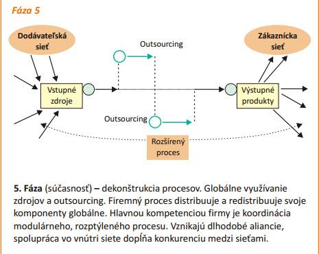 Vývoj podnikových procesů.jpg_2.jpg