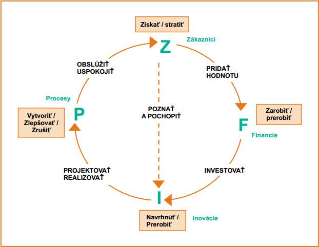 Zjednodušený model soustavy řízení podniku.jpg