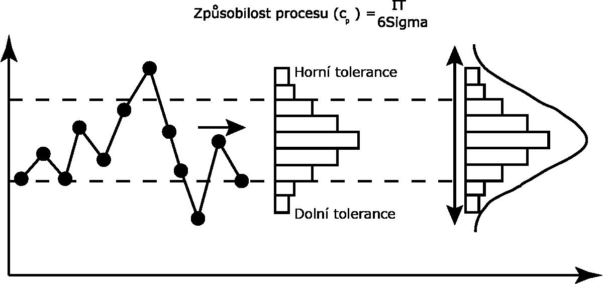 6-sigma-diagram.png