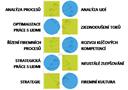 Proč propojovat hard a soft dovednosti při implementaci štíhlých procesů